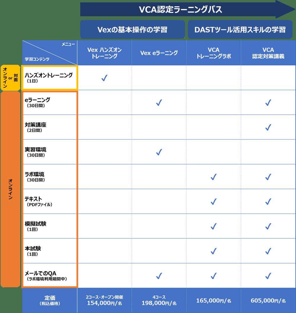 VCA_学習コンテンツ_表