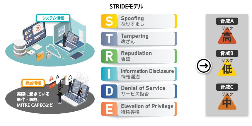03_STRIDE_model