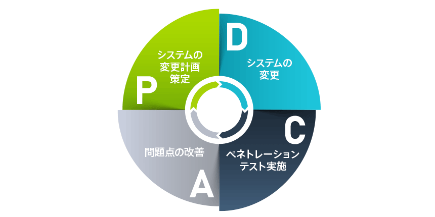 04_PDCA