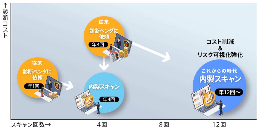 グラフ、図:診断コストとスキャン回数