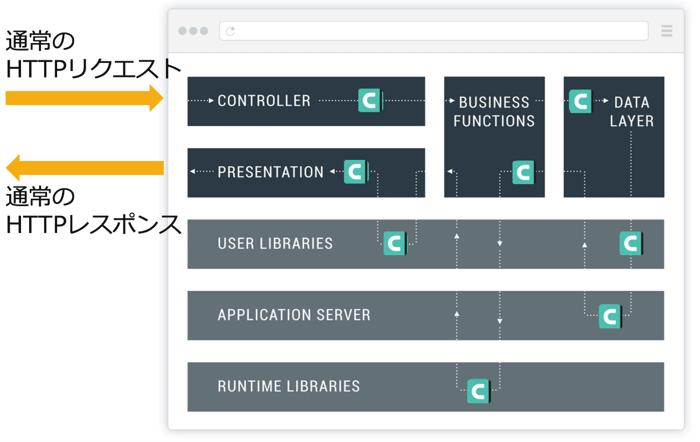 図1. エージェントによるアプリケーションチェックの概要図