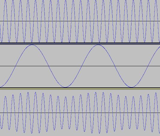 振幅変調 (上から元の波形、モジュレータ、変調結果)