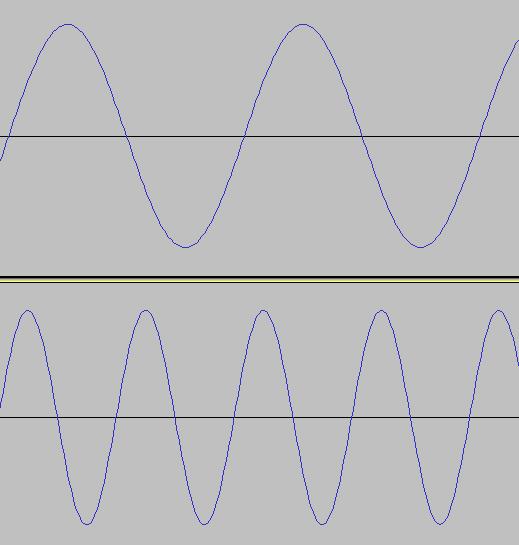 周波数440Hzと880Hzのサイン波