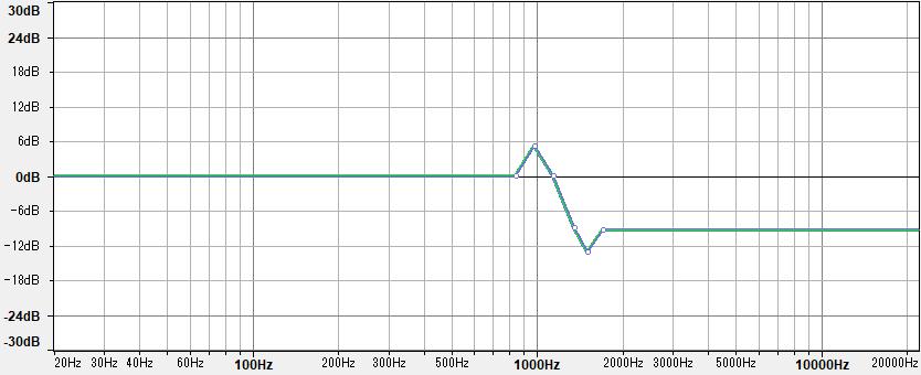 ローパスフィルターの周波数特性