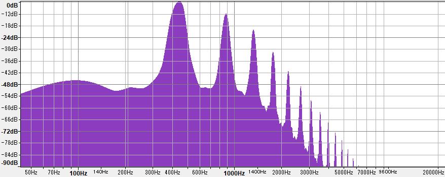 ノコギリ波にローパスフィルターをかけた結果のスペクトラム
