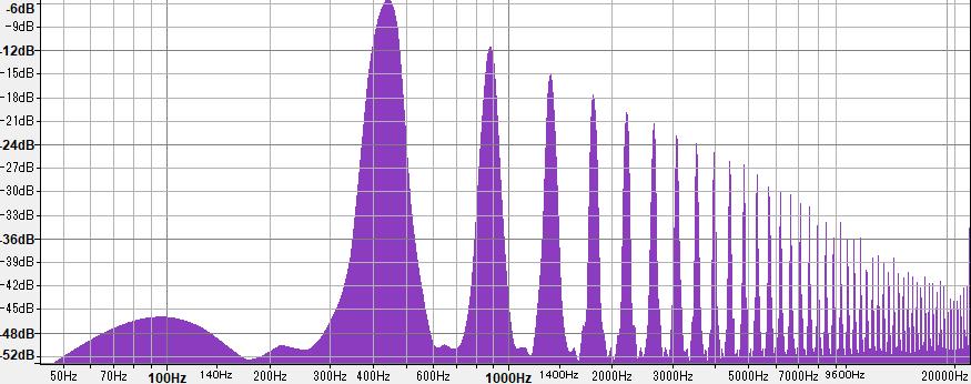 ノコギリ波のスペクトラム