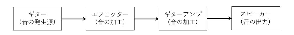 オーディオ・ノードの説明の図
