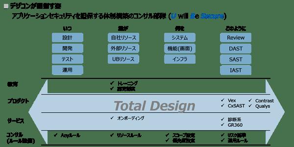 セキュリティデザインコンサルティング部のミッション