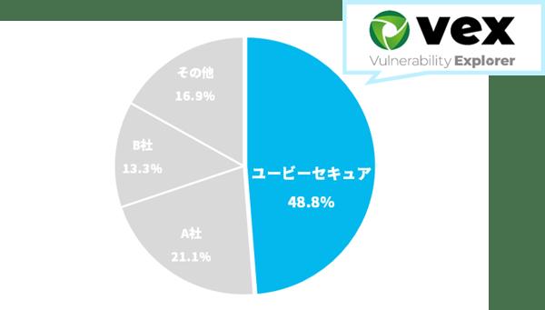 国内セキュリティ検査ツールのWebアプリケーション脆弱性検査ツール市場(出典:富士キメラ総研「2020 ネットワークセキュリティビジネス調査総覧《市場編》」2020年11月発行 P.190)