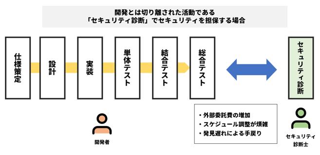 従来のソフトウェア開発プロセス