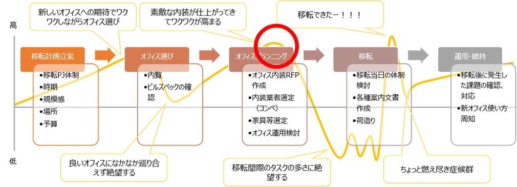 モチベーショングラフ(楽しい)