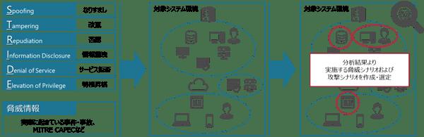 ペネトレーションテストサービスの脅威分析・リスク評価