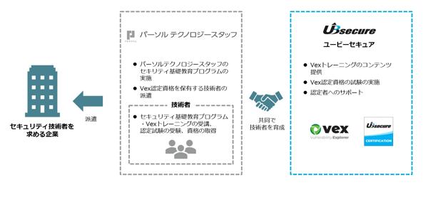 Vex認定技術者の派遣の全体像