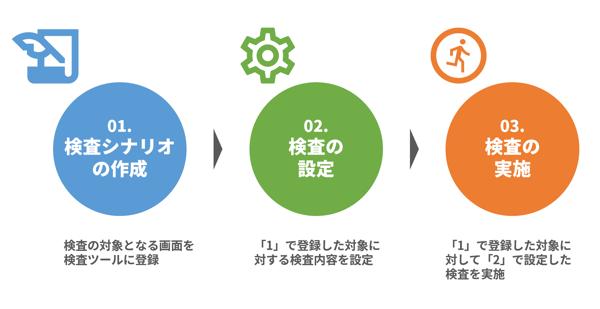 VexでWebアプリケーション脆弱性検査を実施する際の3つのステップ