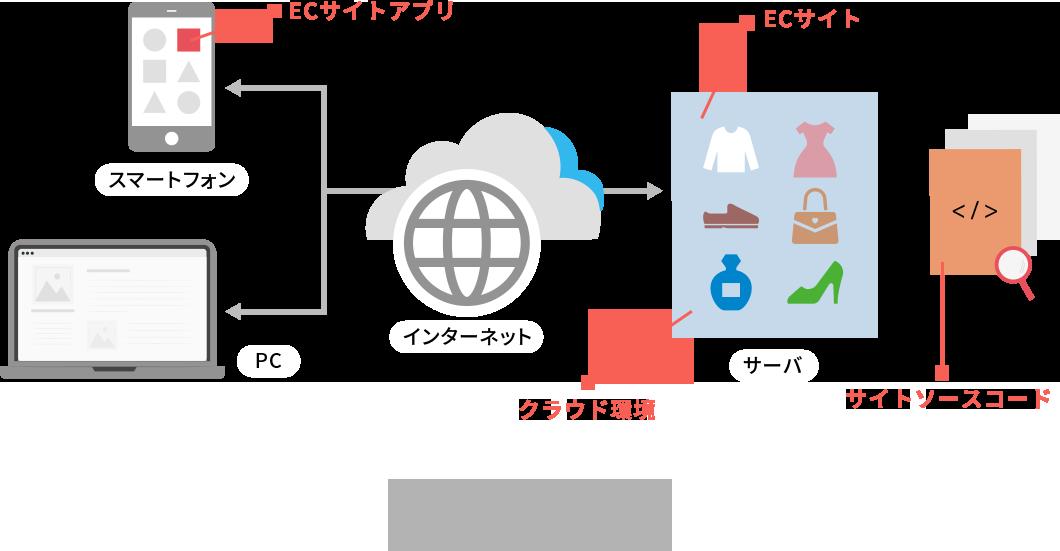 お客様が保有するシステムやサービスのイメージ図