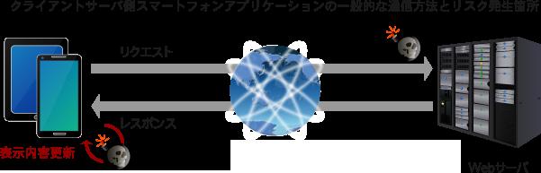 サービス内容イメージ図