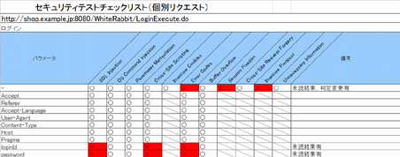 パラメータ毎の脆弱性チェック状況が確認可能なチェックリスト